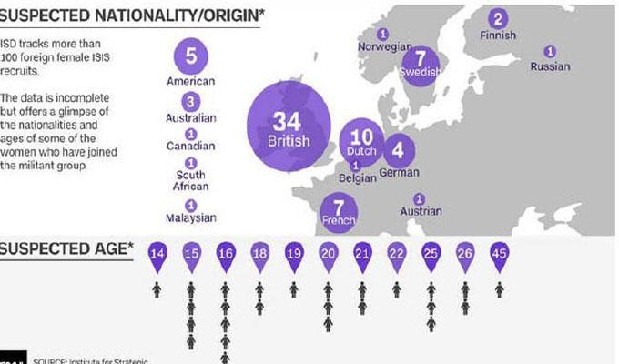 لمحة عن أكثر الدول التي خرجت منها فتيات للانضمام لتنظيم داعش