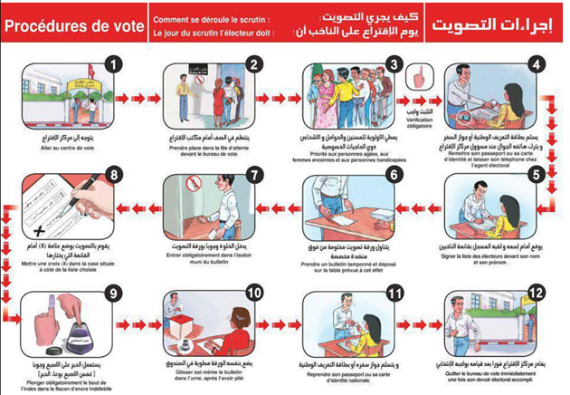 تونس جذاذات خاصة لتفسير كل العملية الانتخابية المصدر تونس