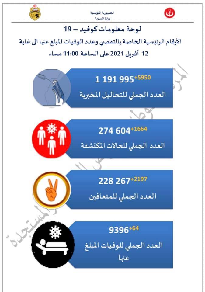 173169858 4036489789723428 3139739173427581017 n - عاجل: عودة للنسق التصاعدي لضحايا كورونا في تونس..64 وفاة و1664 اصابة..